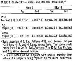 Cluster scores
