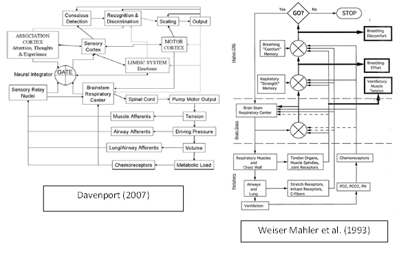 Davenport and Weiser Mahler etal Models