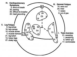 Dishman mod symptom hierarchy 1994