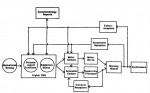 Locomotor Meta-System